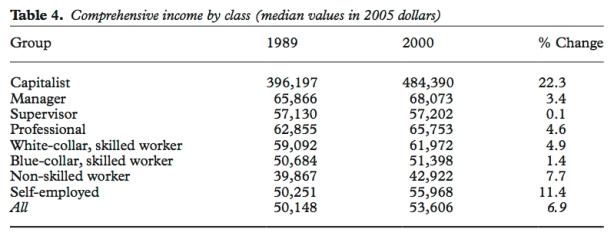 class incomes