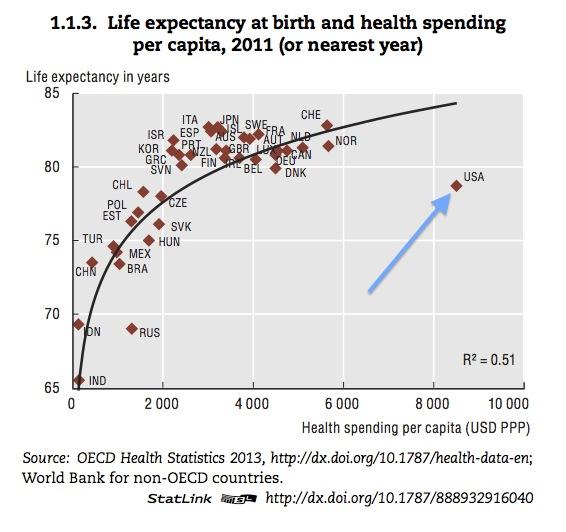 health-spending