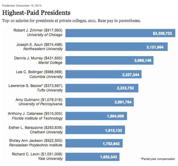 presidents-private
