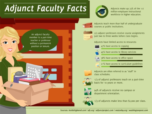 25-Telling-Facts-About-Adjunct-Faculty-Today