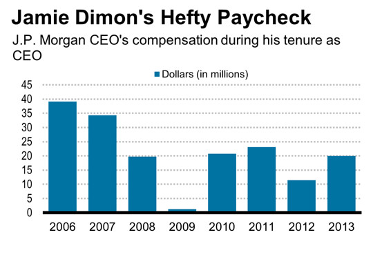 JPMorganChase | occasional links & commentary