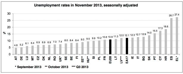 eu-unemployment-11-13