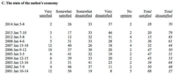 Gallup-economy