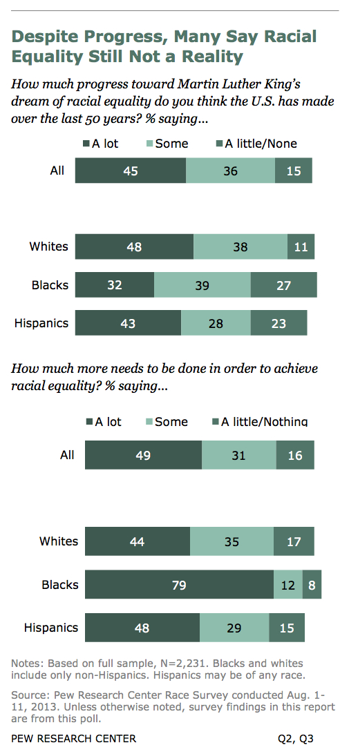 essays on racial equality On views of race and inequality, blacks and whites are worlds apart about four-in-ten blacks are doubtful that the us will ever achieve racial equality.