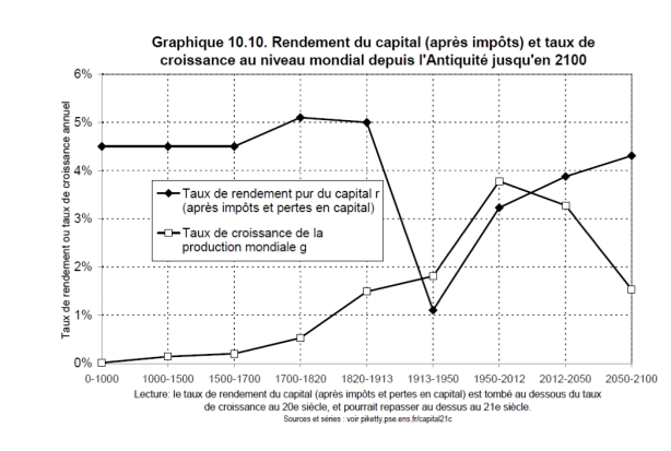 Piketty-gap