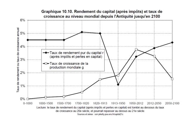 Piketty-gap