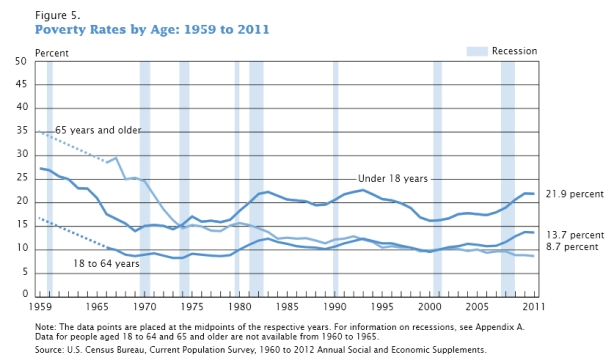 Poverty_Rates_by_Age_1959_to_2011._United_States.