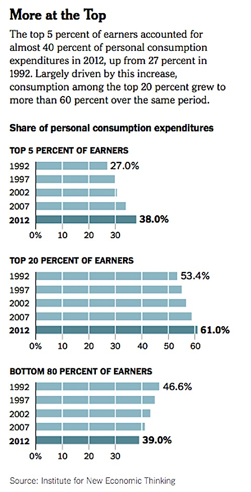 consumption-inequality