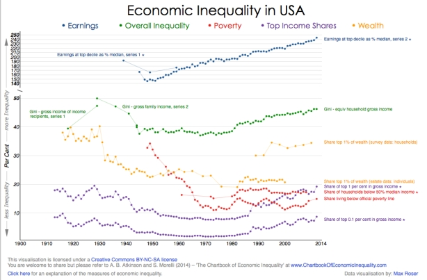 economic inequality-USA