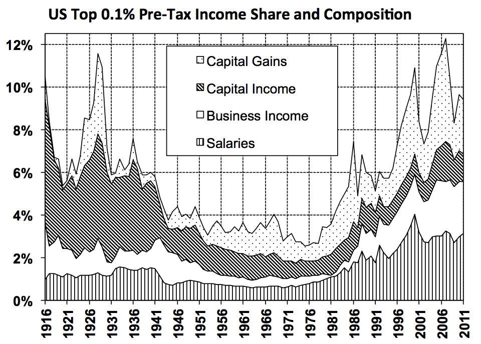 Thomas Piketty Capital In The Twenty First Century Pdf