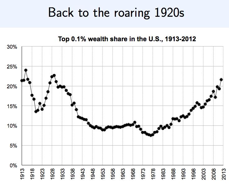 roaring 20s economics