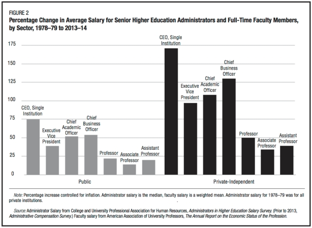 salaries-administrators