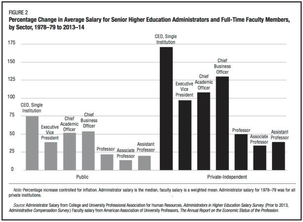 salaries-administrators
