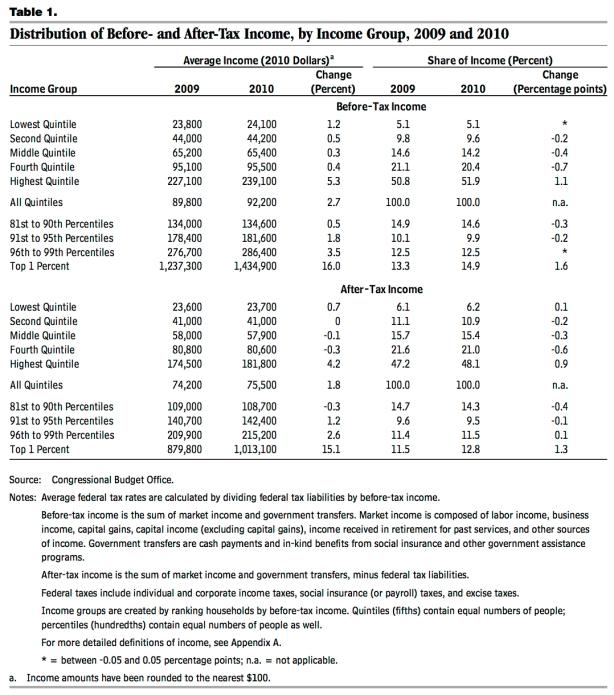 CBO-incomes