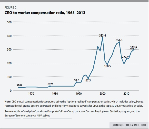 CEO-to-worker compensation ratio, USA 1965 – 2013 | Real