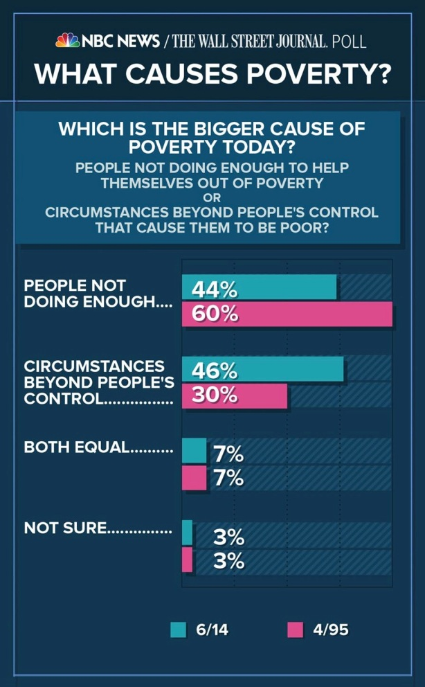Poverty-poll