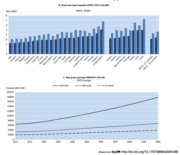 OECD-inequality-2060