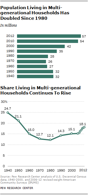 ST-2014-07-17-multigen-households-01