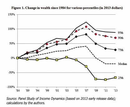 wealth since 1984