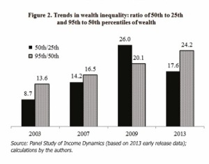 Income inequality in america essay