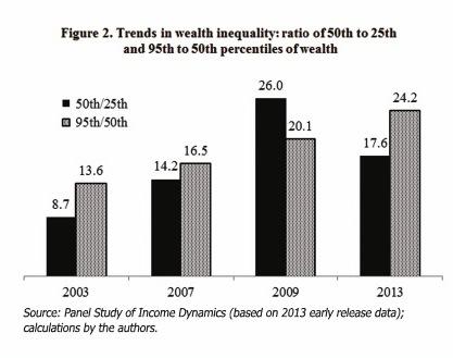 wealth trends