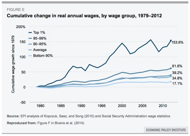 annual wages-1979-2012