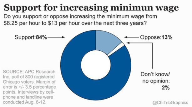 chi-tribune-poll-support-for-an-increase-in-the-minimum-wage-20140818