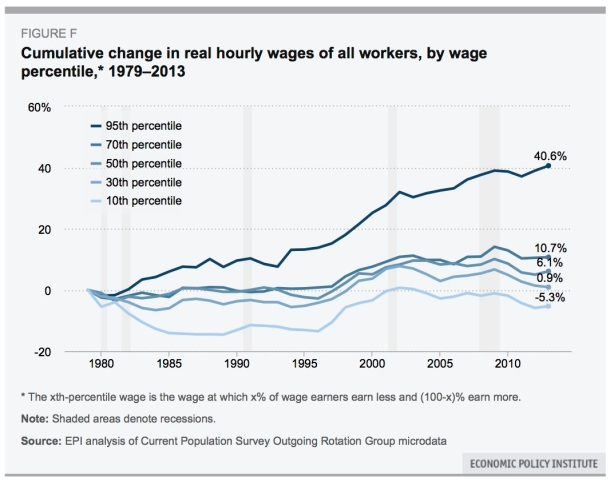 hourly wages-1979-2013
