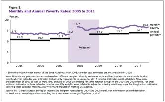 poverty-2005