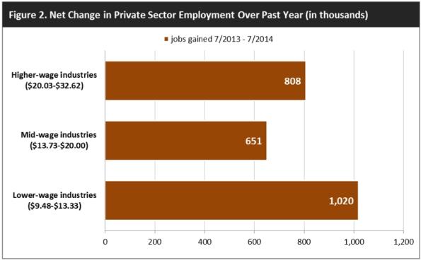 private employment