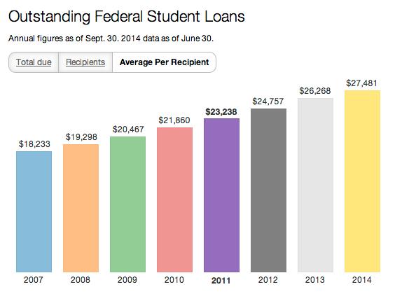 student loans-per recipient