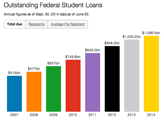 student loans-total