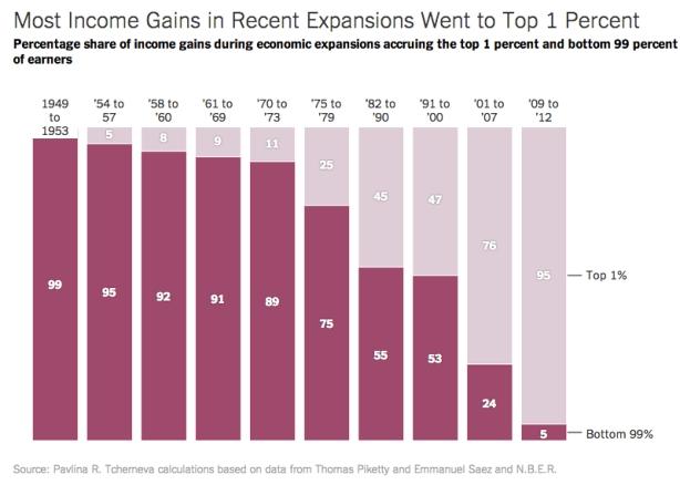 1 percent gains
