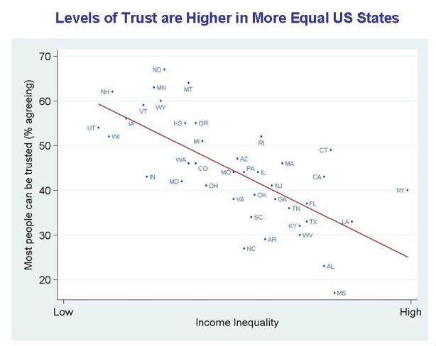 Inequality-States