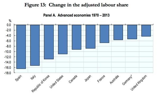 labor share