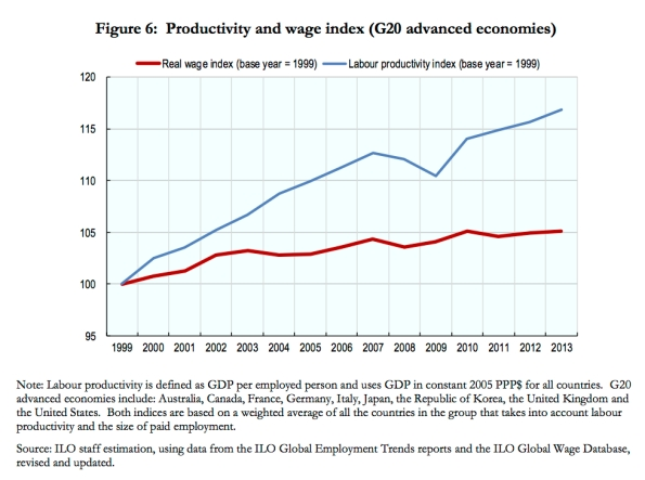 productivity-wages-G20