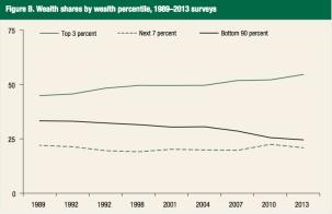 wealth-SCF