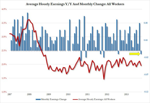 average hourly earnings sept 2014