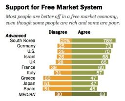 free markets