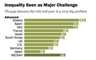 inequality-challenge