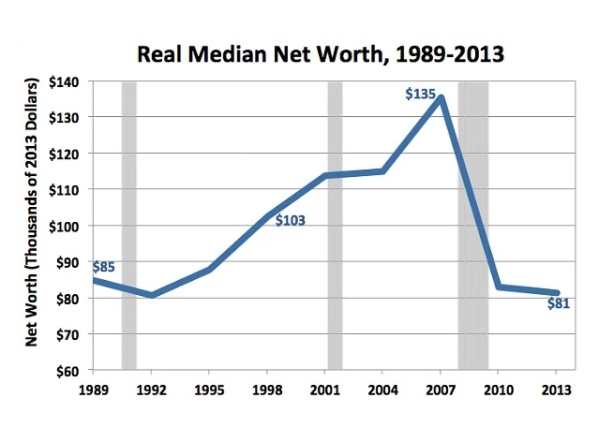 median net worth