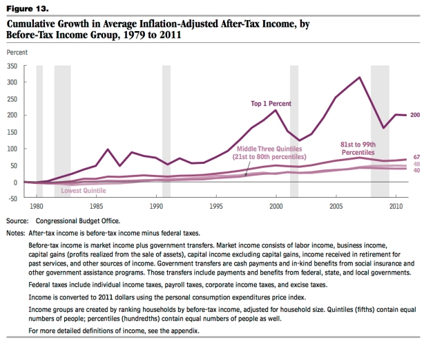 after-tax income