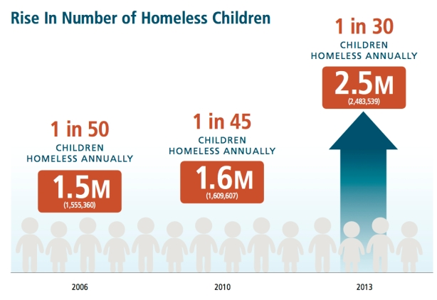 children homeless