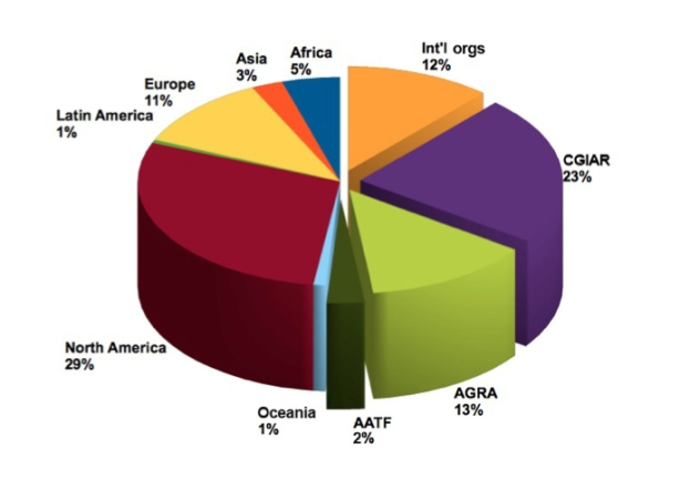 Graph-1_ag-grants-by-region