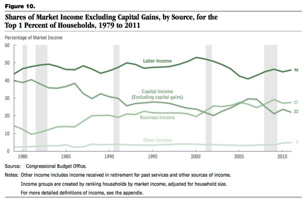 income shares