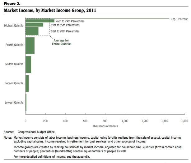 market income