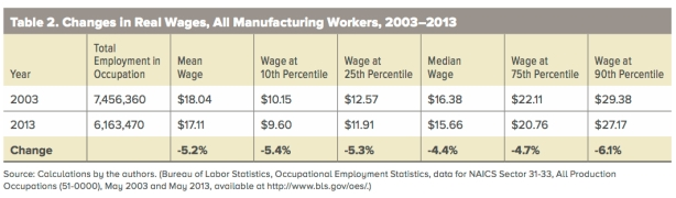 MFG-wages