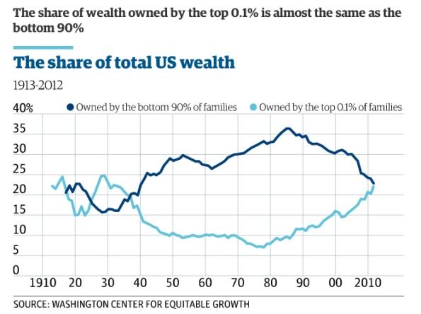 wealth-same