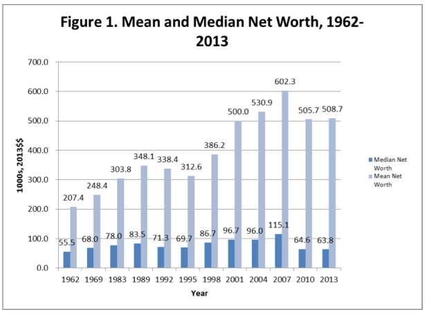 mean-median-net worth