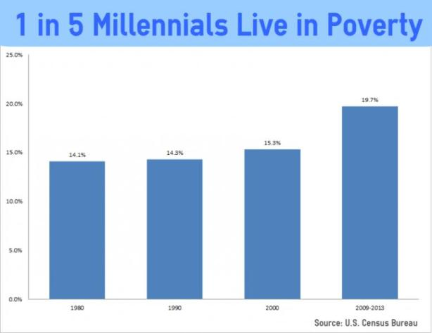 MillennialPoverty